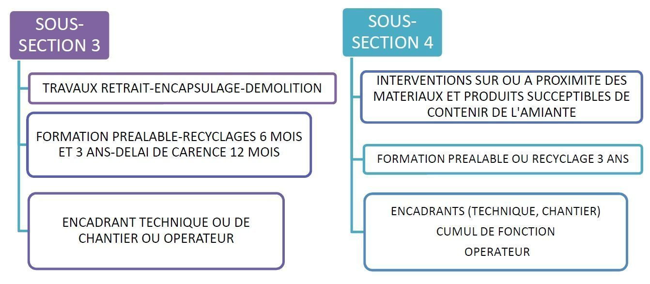formations amiante